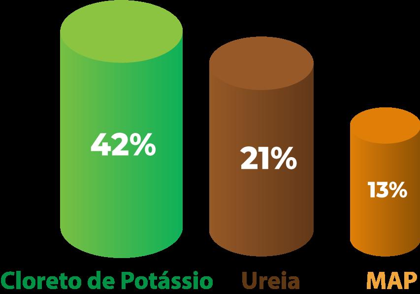 importação três principais portos de fertilizantes