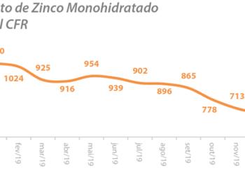 Aumento de estoques e queda nos preços dos micronutrientes durante a pandemia
